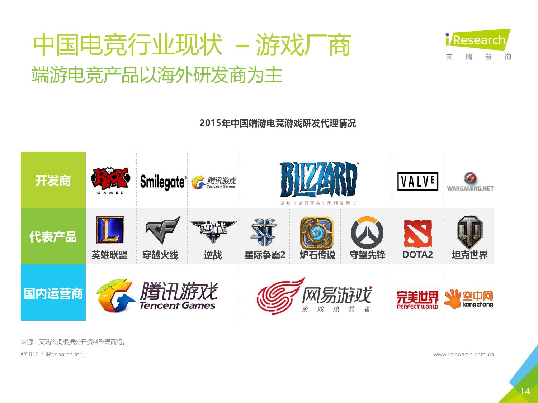 2016年中国电子竞技及游戏直播行业研究报告_000014
