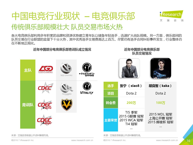 2016年中国电子竞技及游戏直播行业研究报告_000016