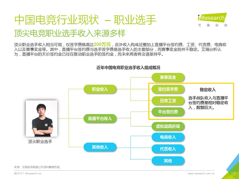 2016年中国电子竞技及游戏直播行业研究报告_000017