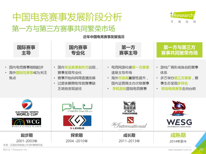 2016年中国电子竞技及游戏直播行业研究报告_000020