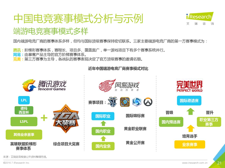 2016年中国电子竞技及游戏直播行业研究报告_000021
