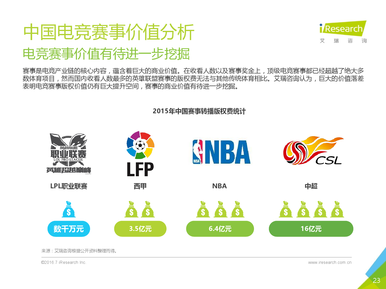 2016年中国电子竞技及游戏直播行业研究报告_000023
