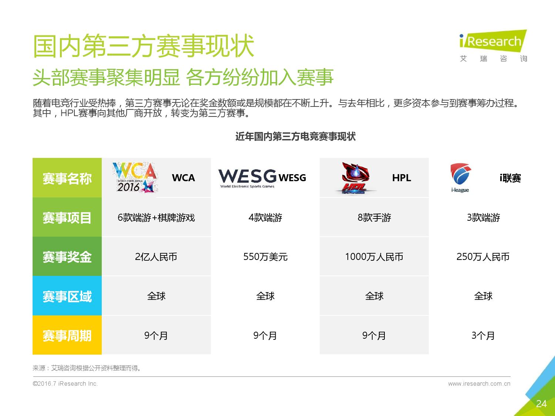 2016年中国电子竞技及游戏直播行业研究报告_000024