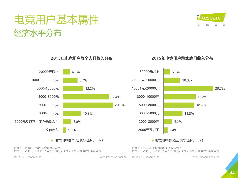 2016年中国电子竞技及游戏直播行业研究报告_000044