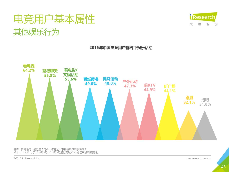 2016年中国电子竞技及游戏直播行业研究报告_000045