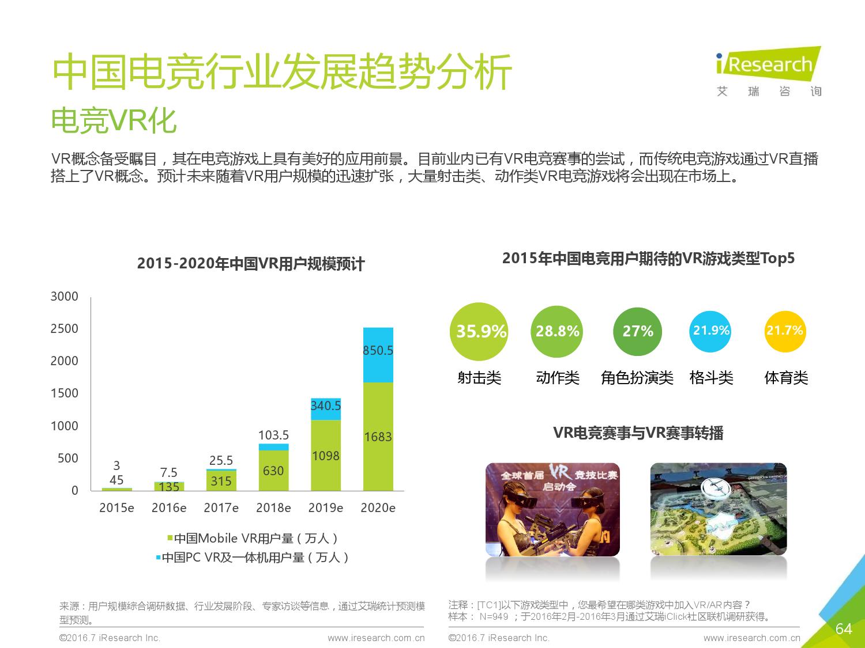 2016年中国电子竞技及游戏直播行业研究报告_000064