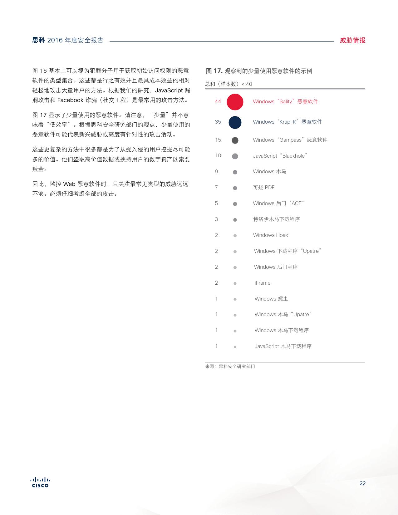 2016年中网络安全报告_000022