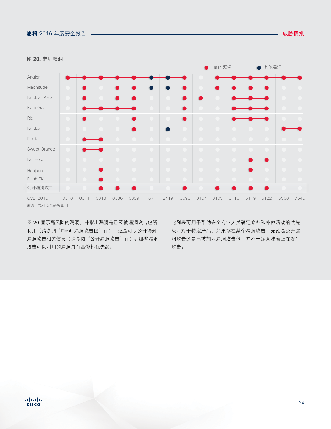 2016年中网络安全报告_000024