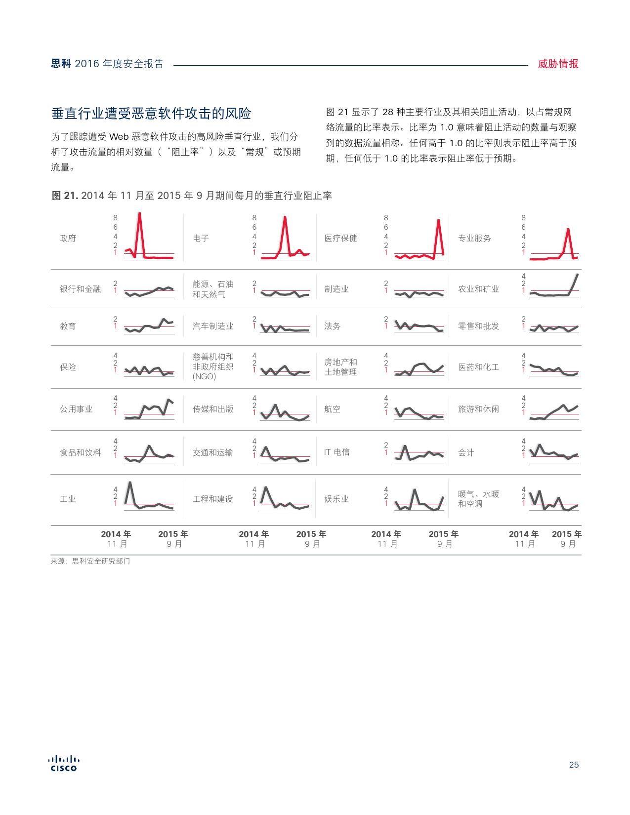 2016年中网络安全报告_000025