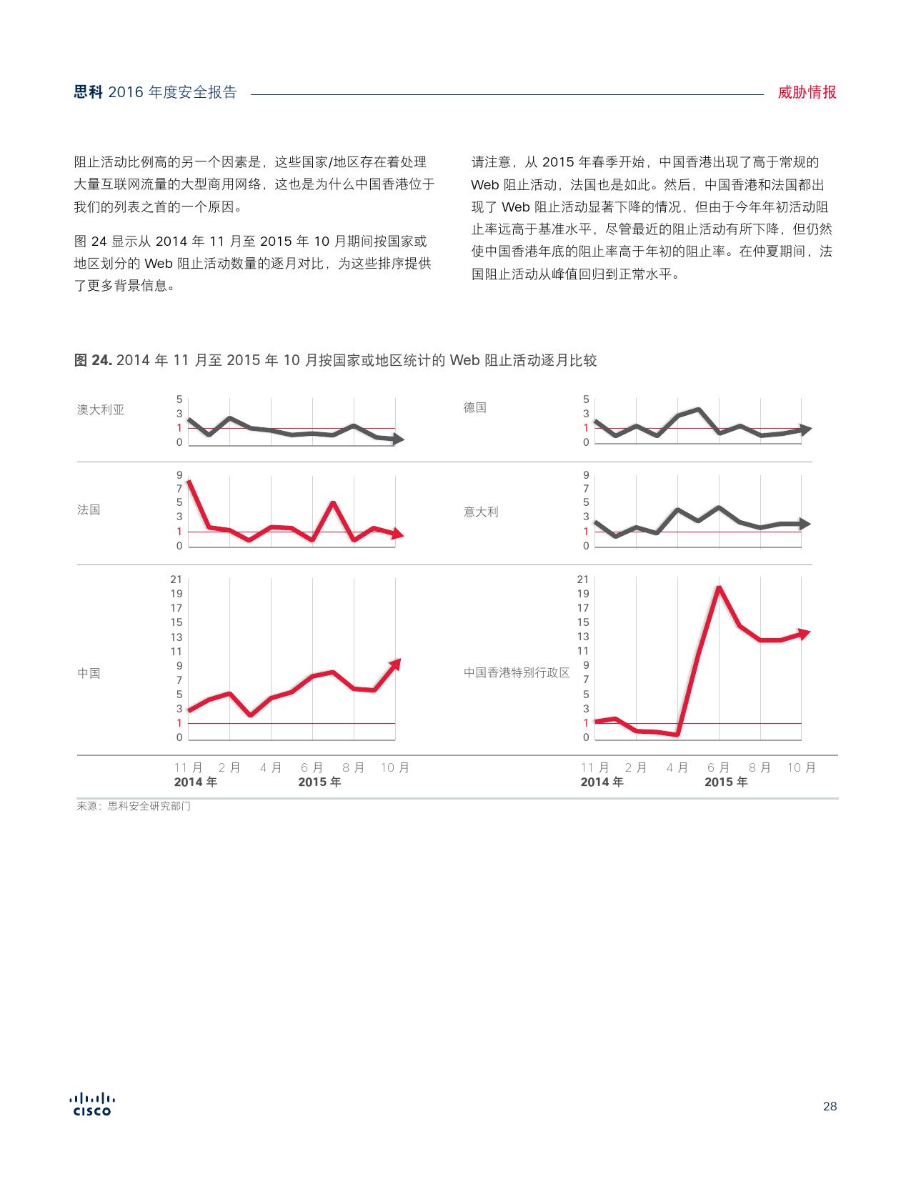 2016年中网络安全报告_000028