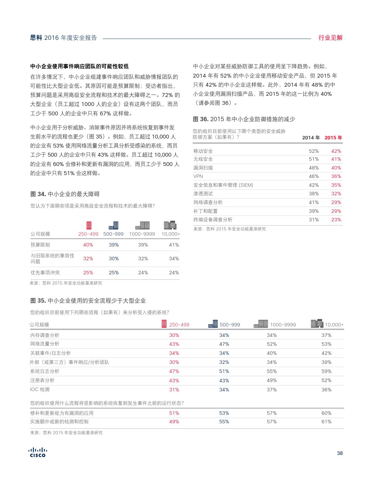 2016年中网络安全报告_000038