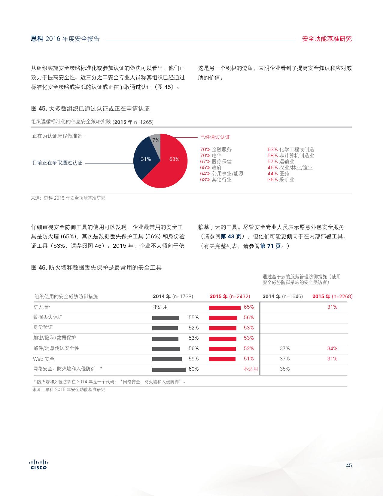 2016年中网络安全报告_000045