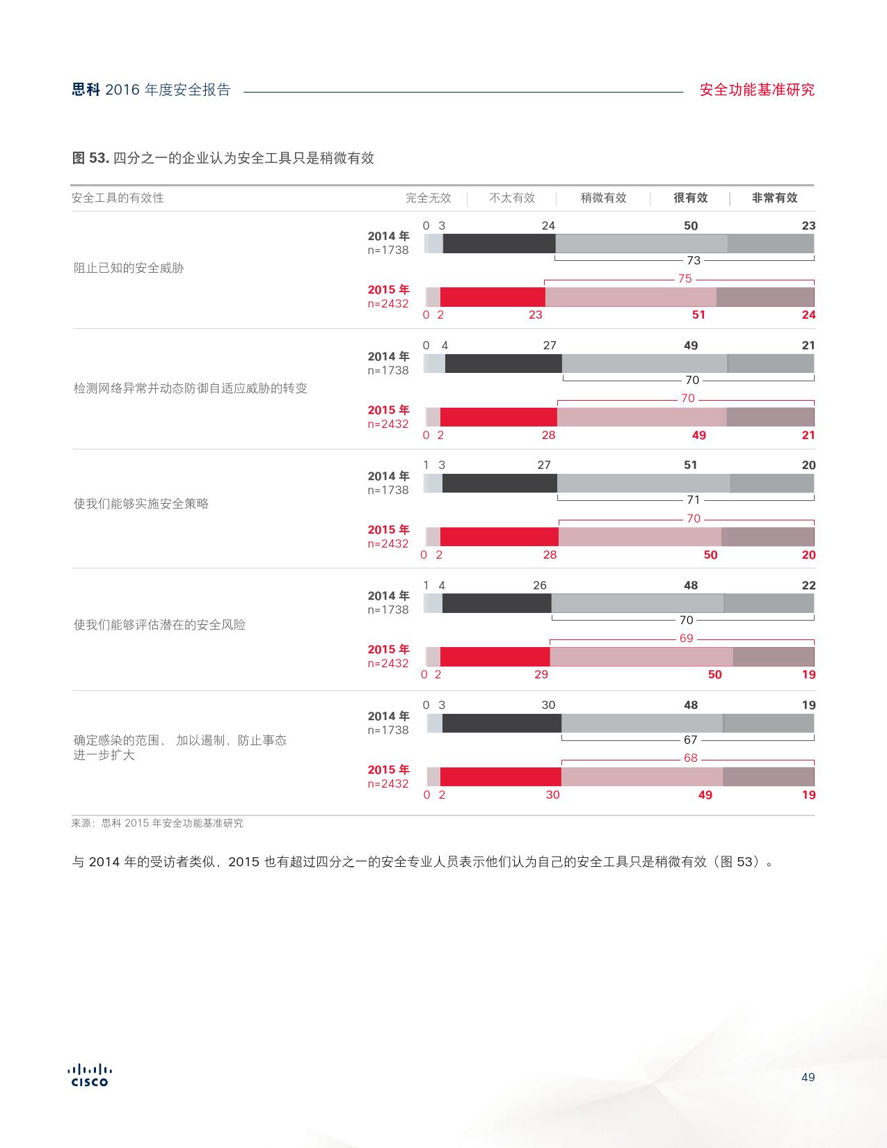 2016年中网络安全报告_000049