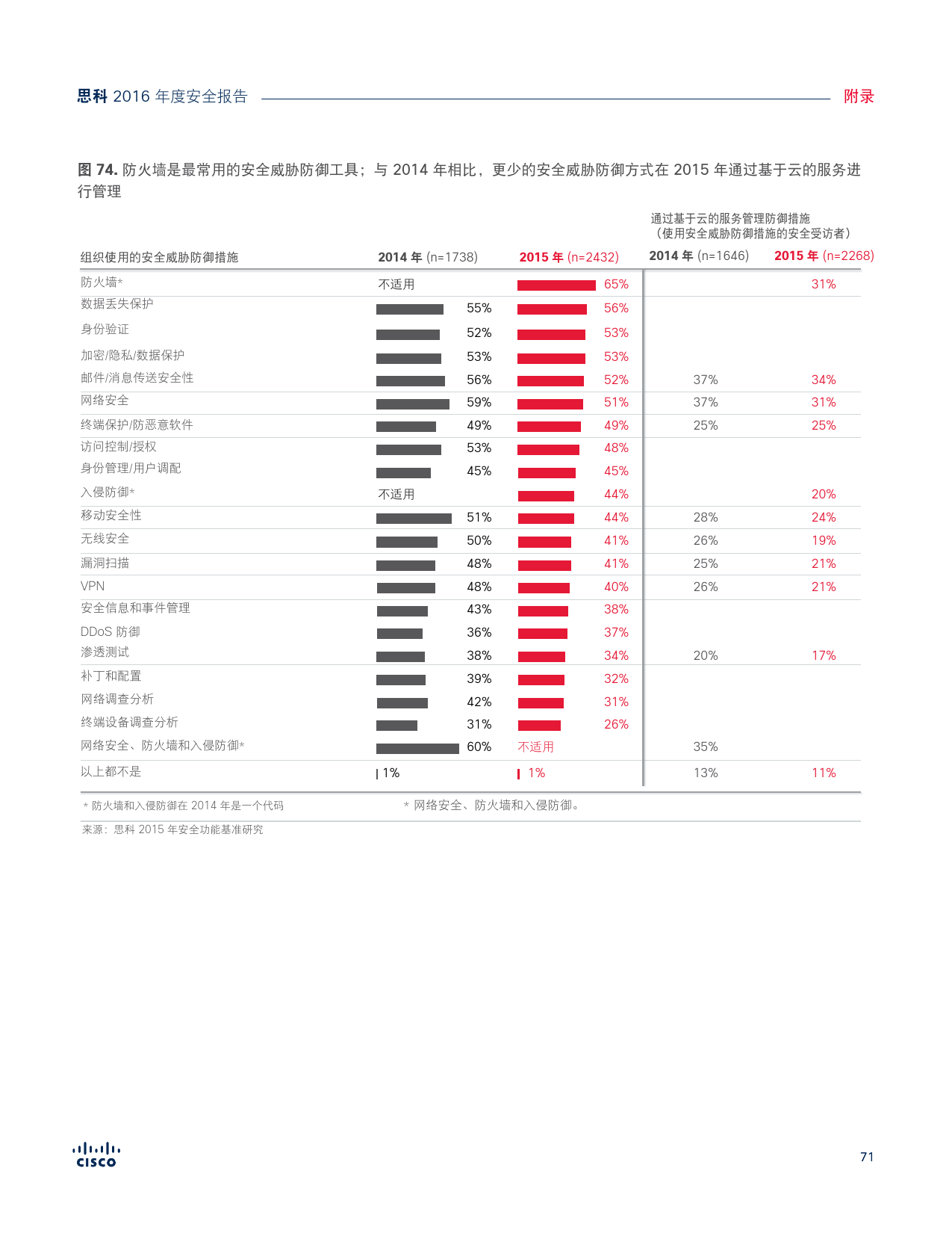 2016年中网络安全报告_000071