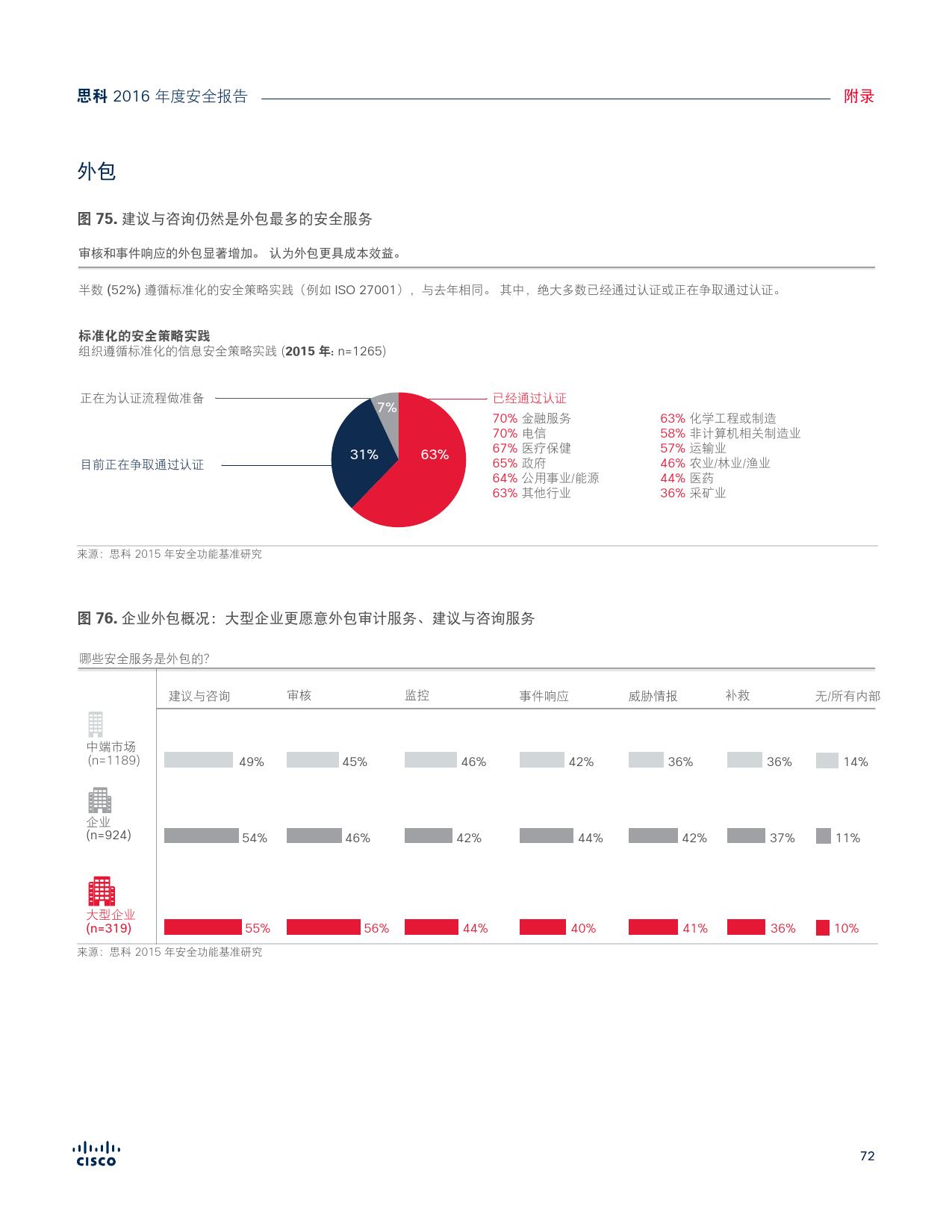 2016年中网络安全报告_000072