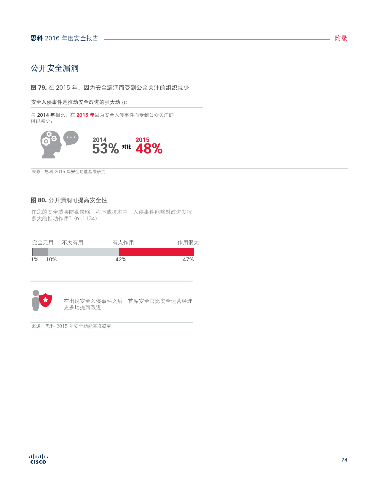 2016年中网络安全报告_000074