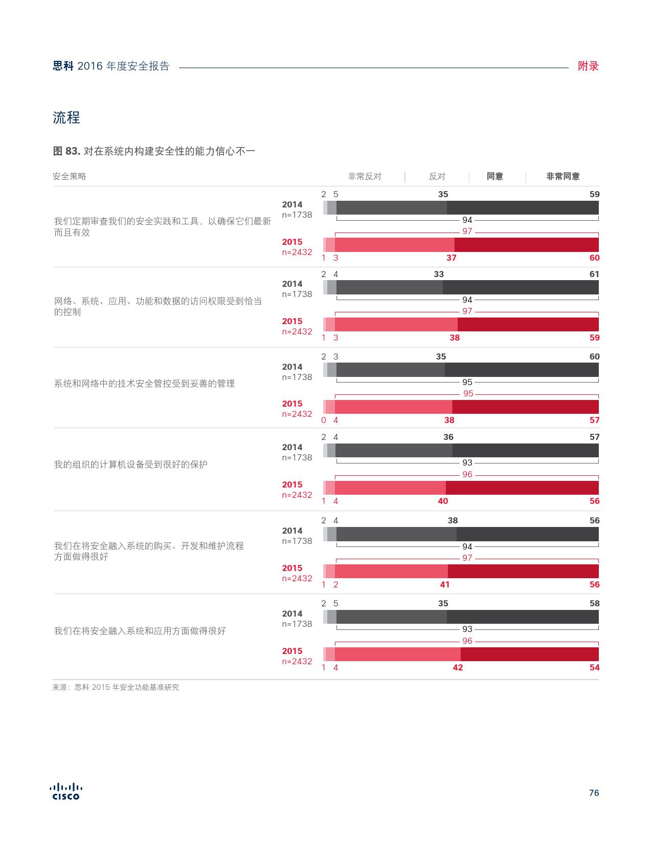 2016年中网络安全报告_000076