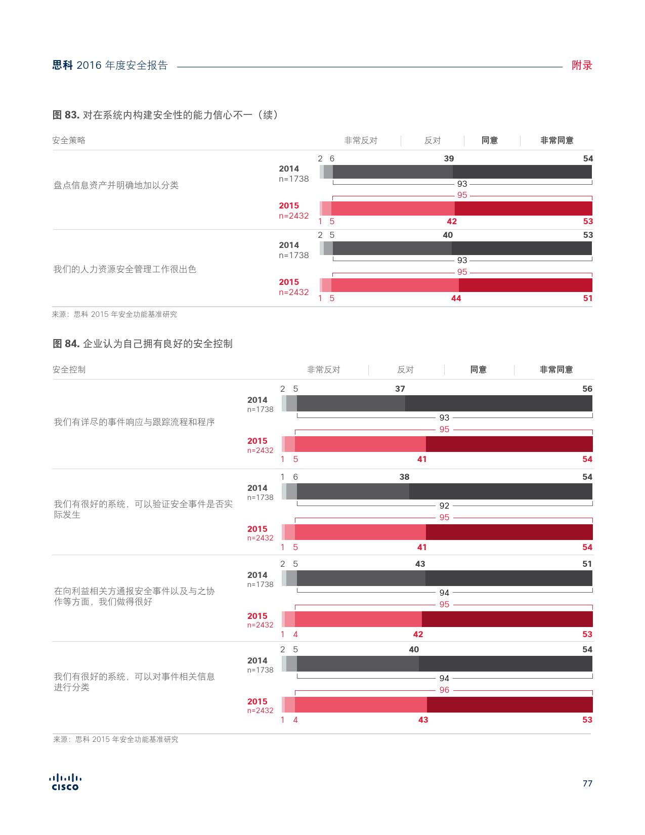 2016年中网络安全报告_000077