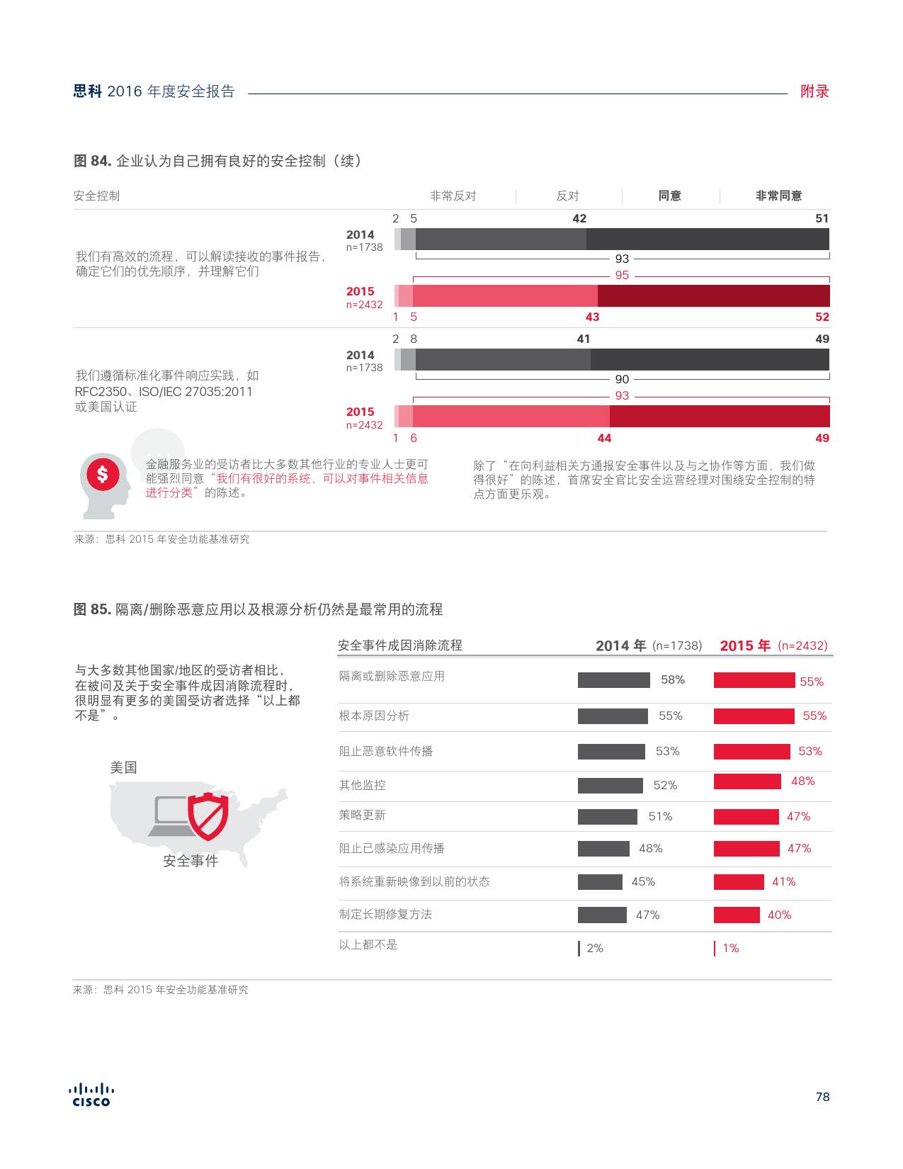 2016年中网络安全报告_000078
