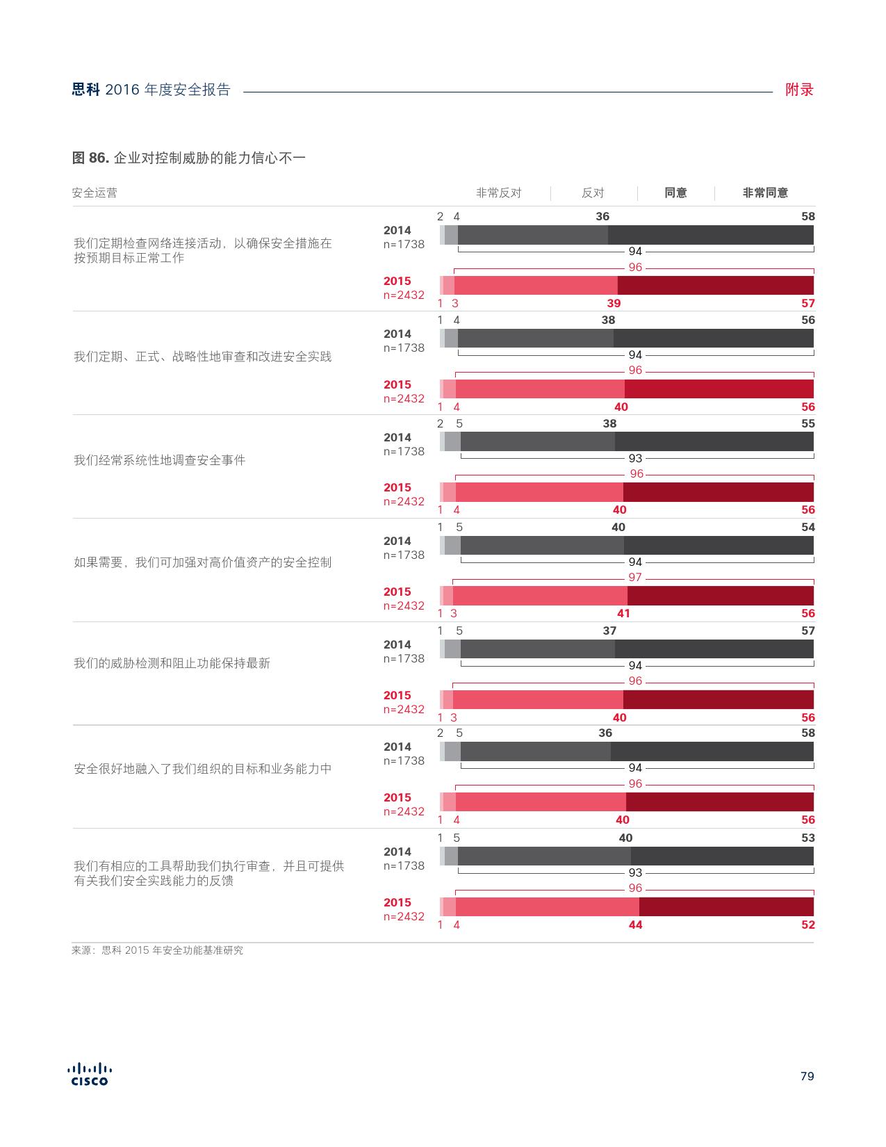 2016年中网络安全报告_000079