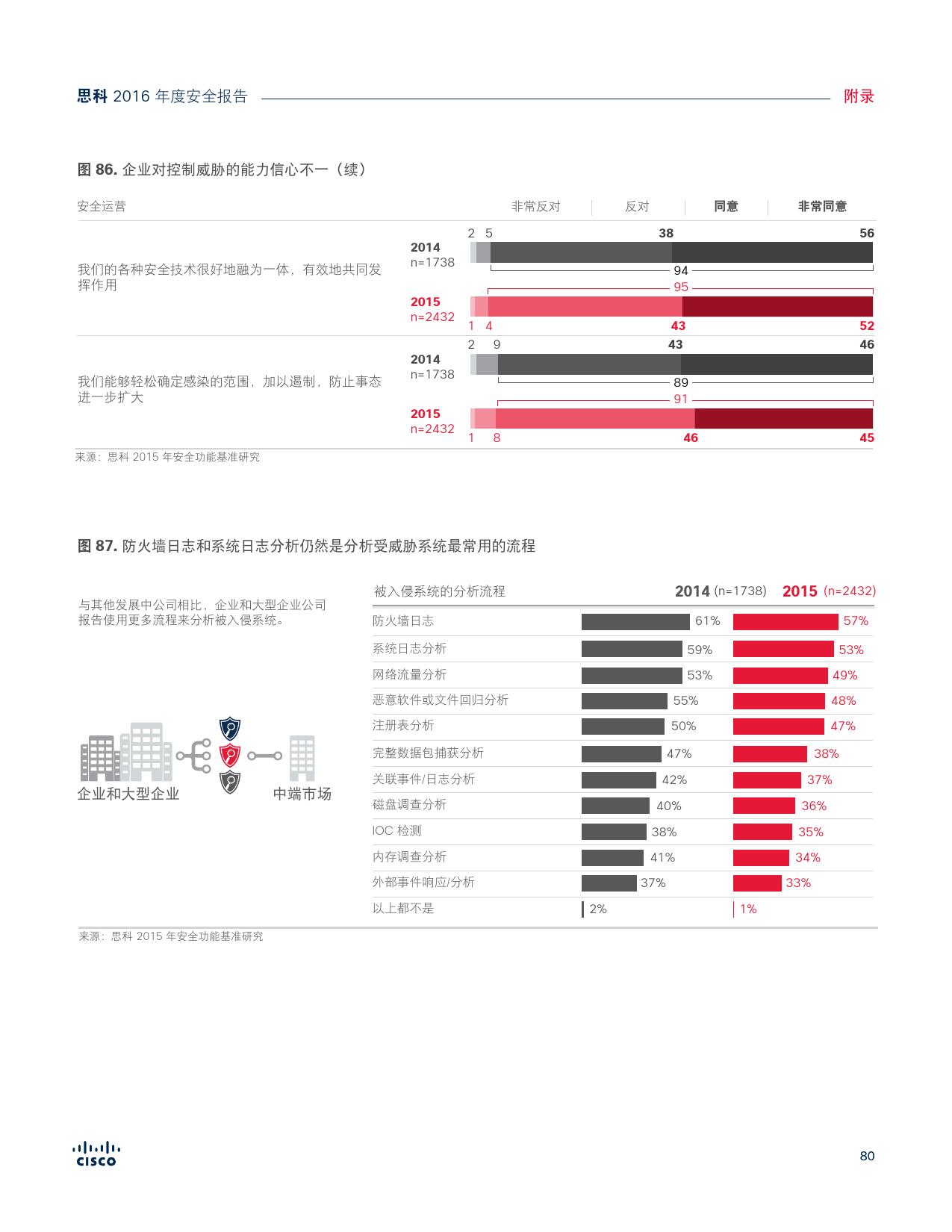 2016年中网络安全报告_000080