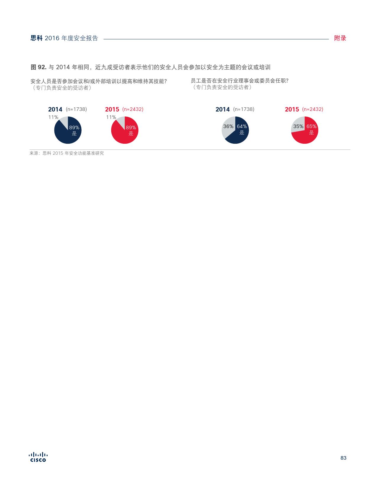 2016年中网络安全报告_000083