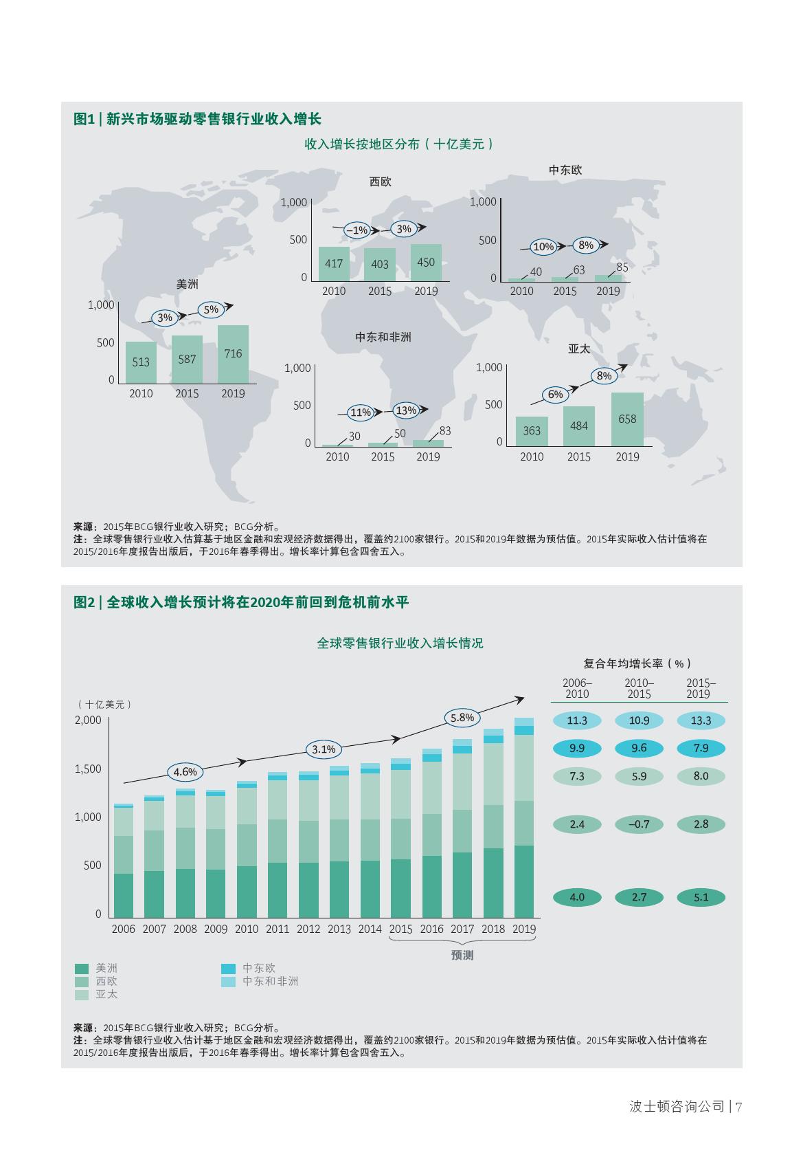 2016年全球零售银行业报告_000009