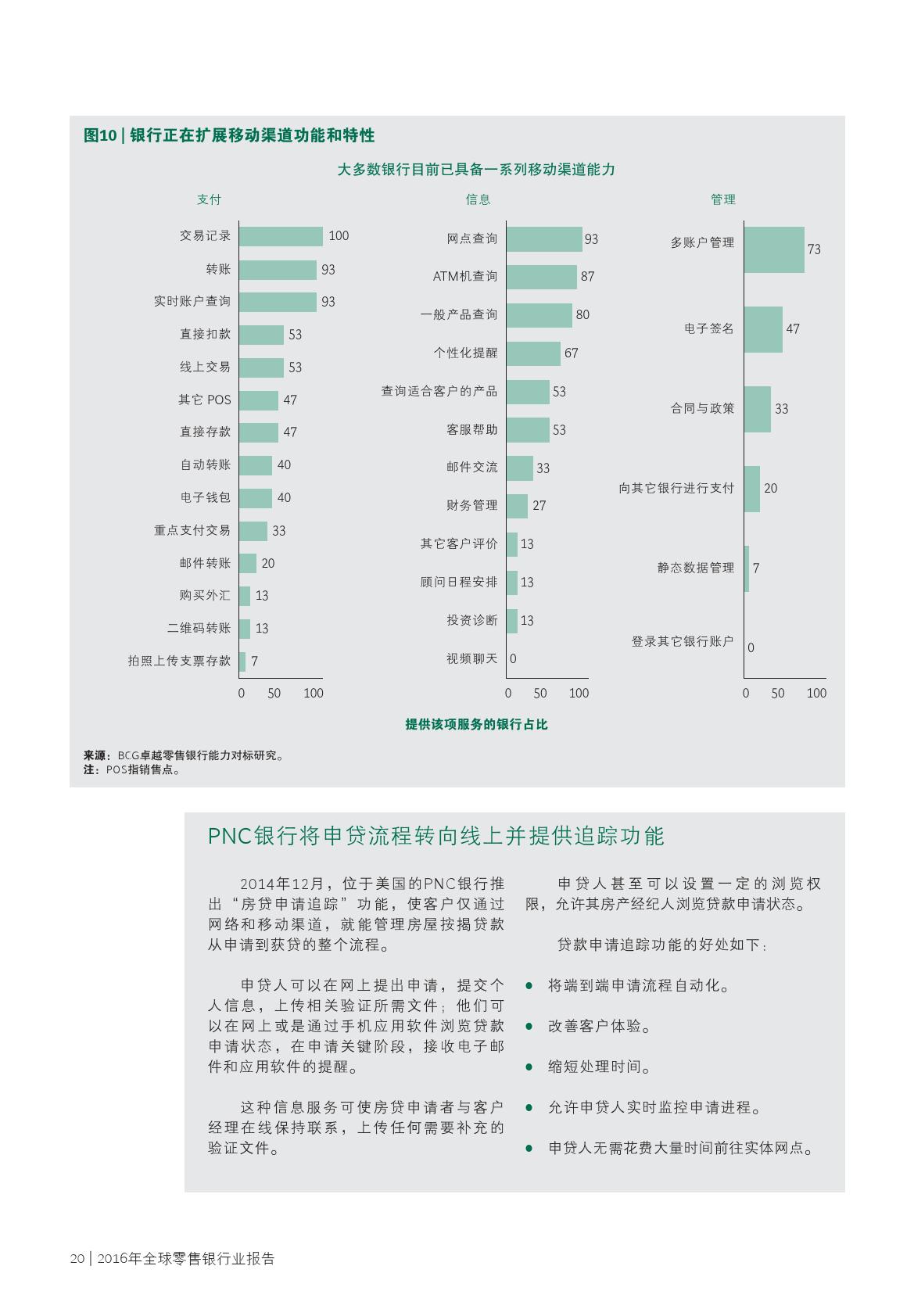 2016年全球零售银行业报告_000022