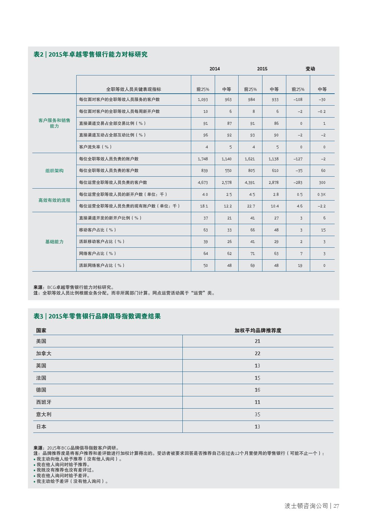 2016年全球零售银行业报告_000029
