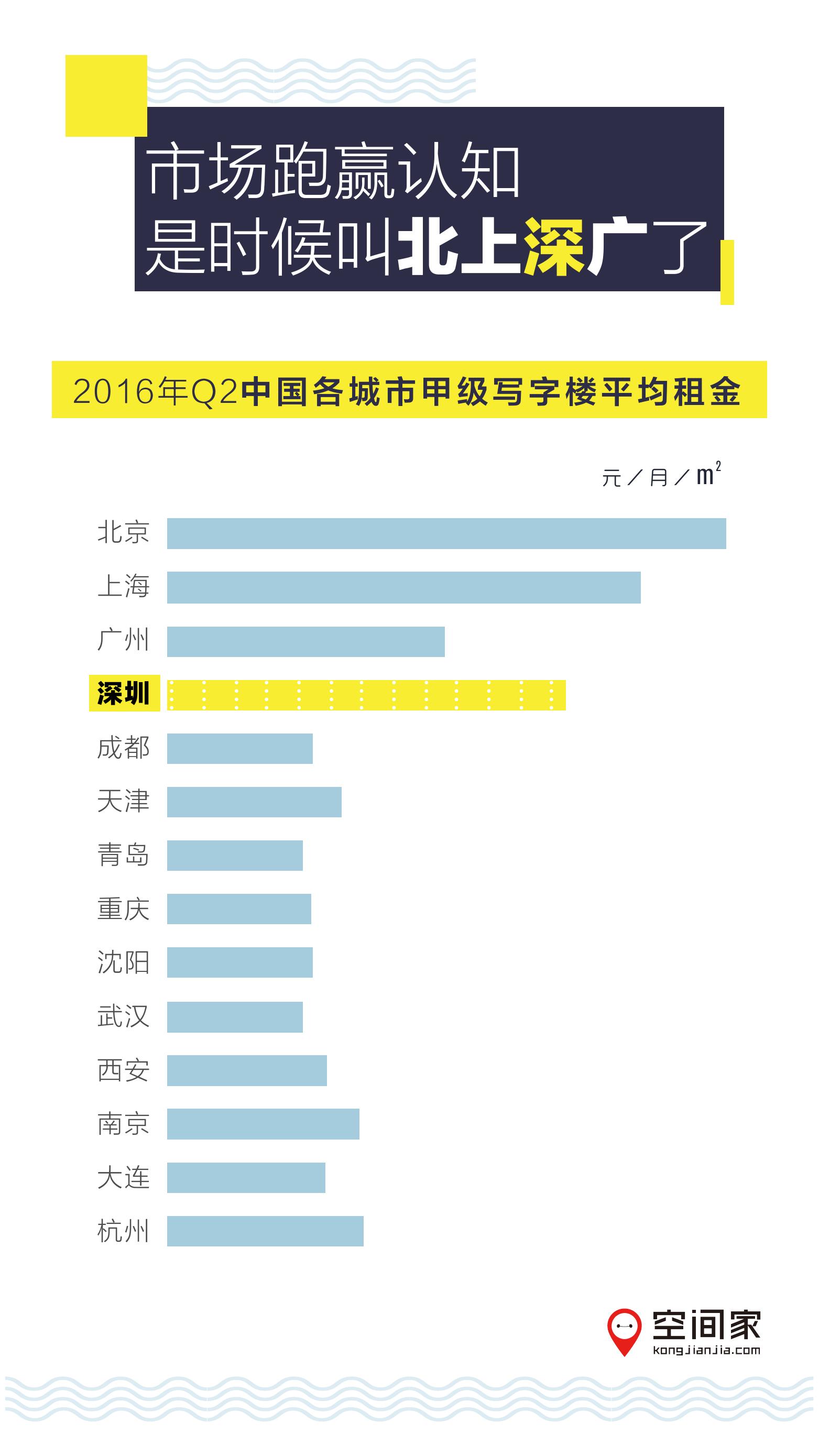 2016年半年度写字楼市场报告_000002