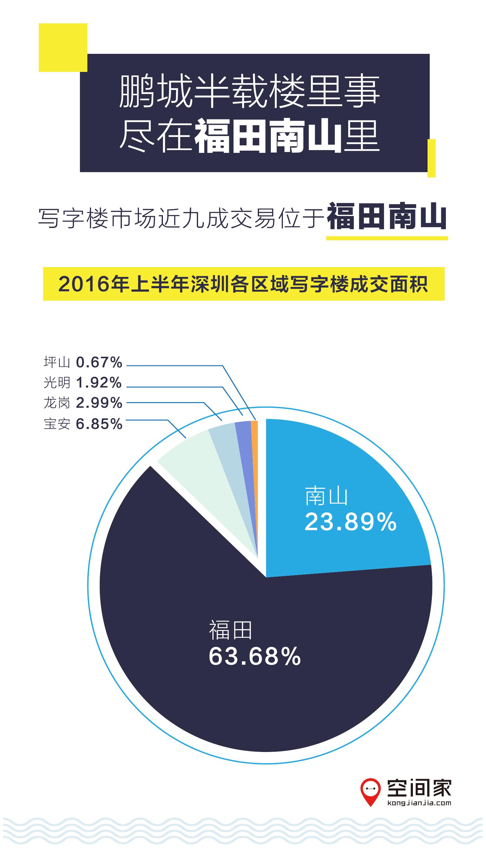 2016年半年度写字楼市场报告_000003