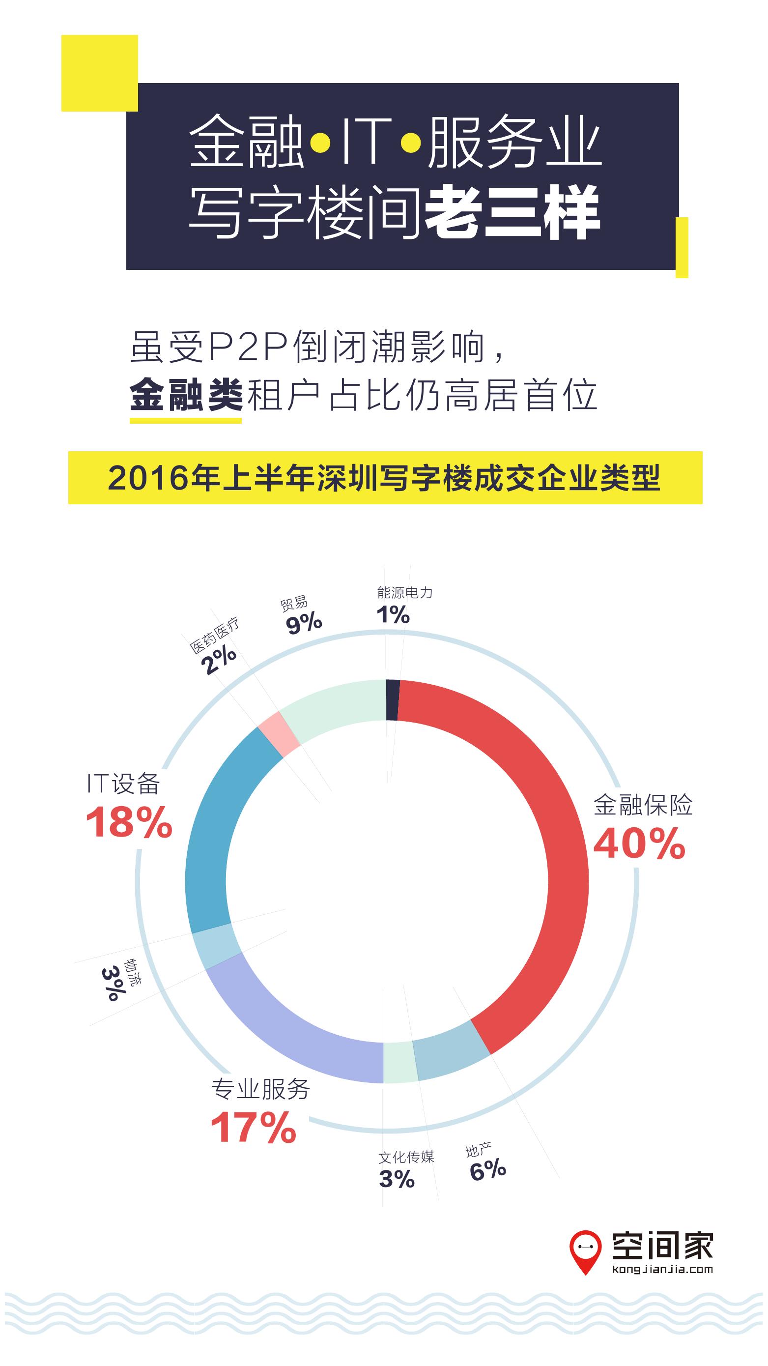 2016年半年度写字楼市场报告_000004