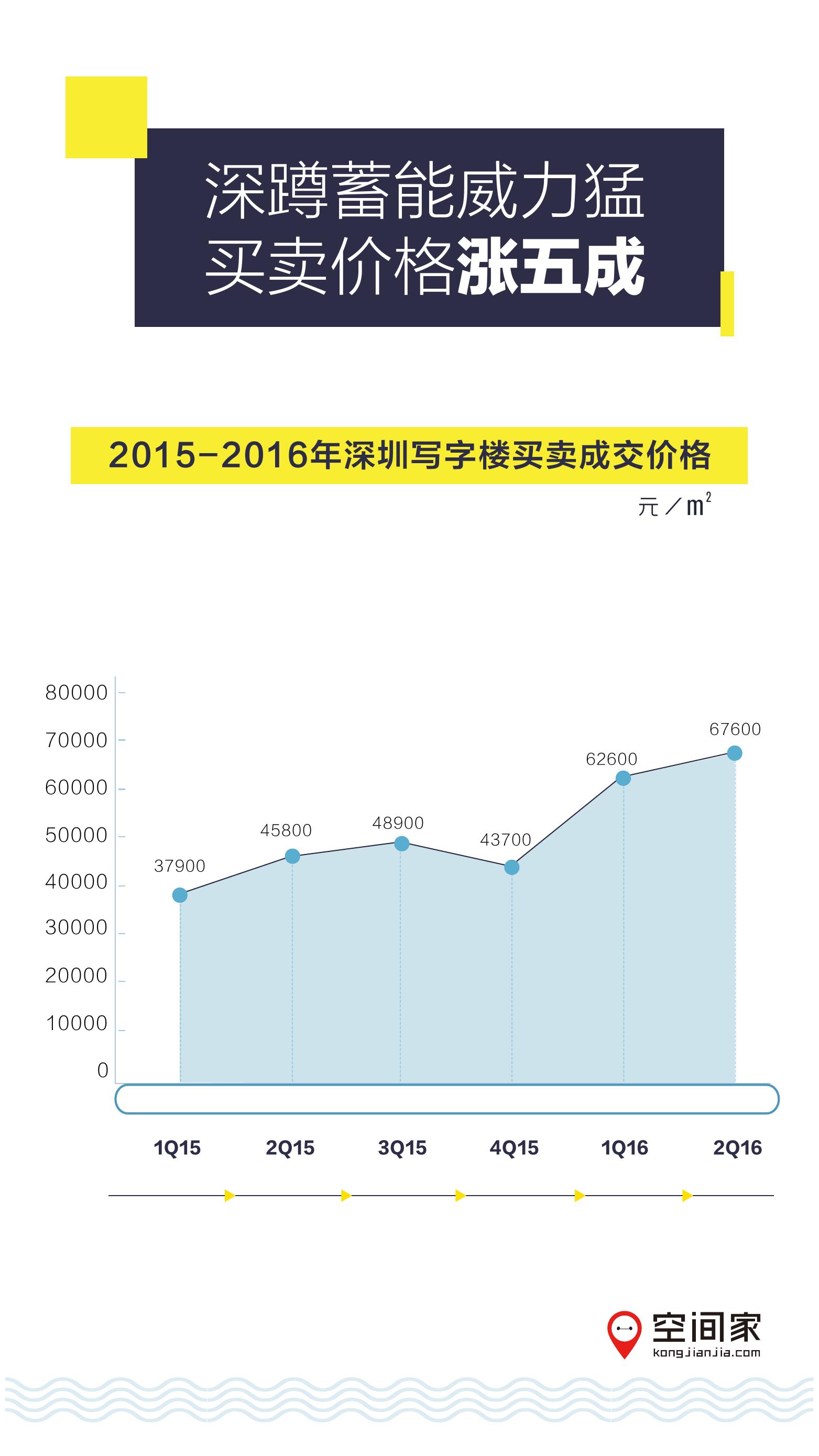2016年半年度写字楼市场报告_000005
