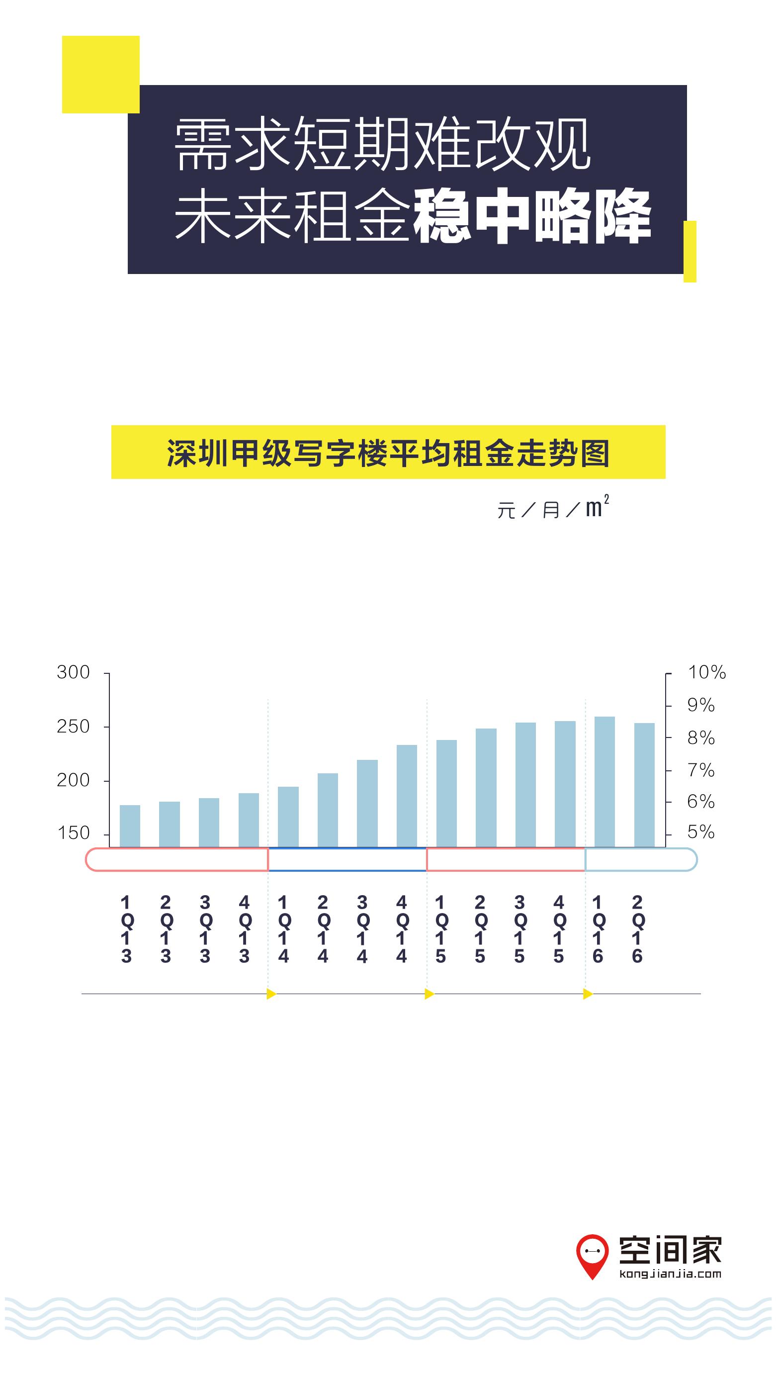 2016年半年度写字楼市场报告_000006