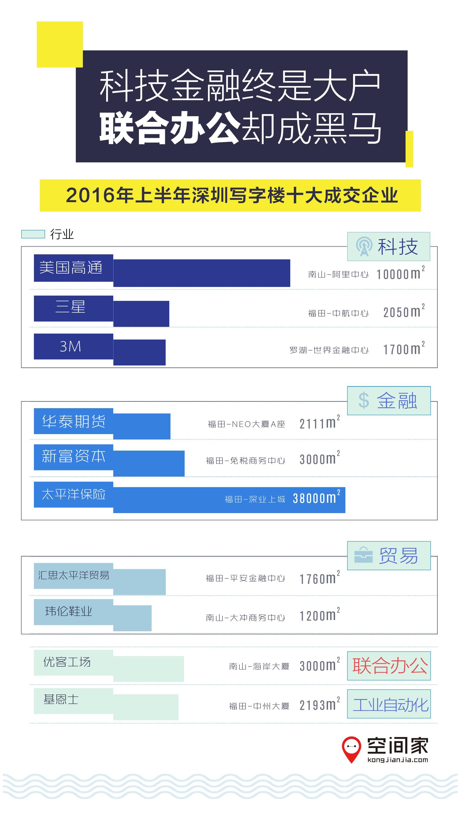 2016年半年度写字楼市场报告_000008