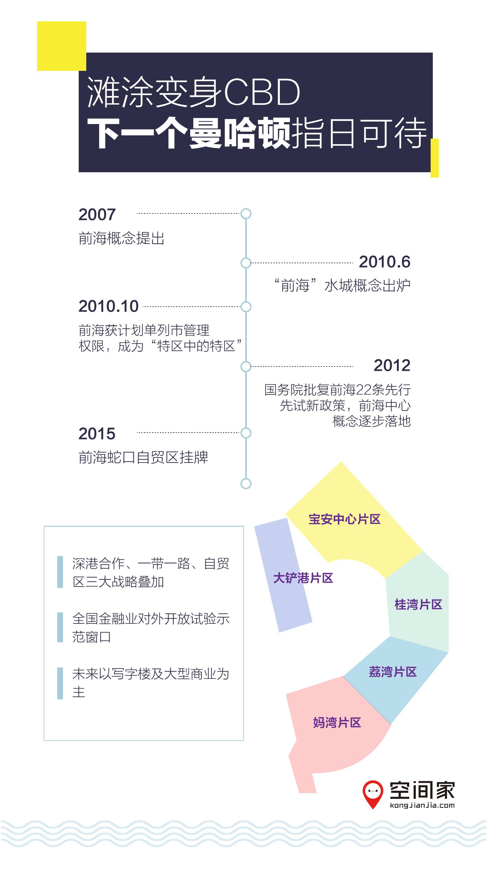 2016年半年度写字楼市场报告_000010