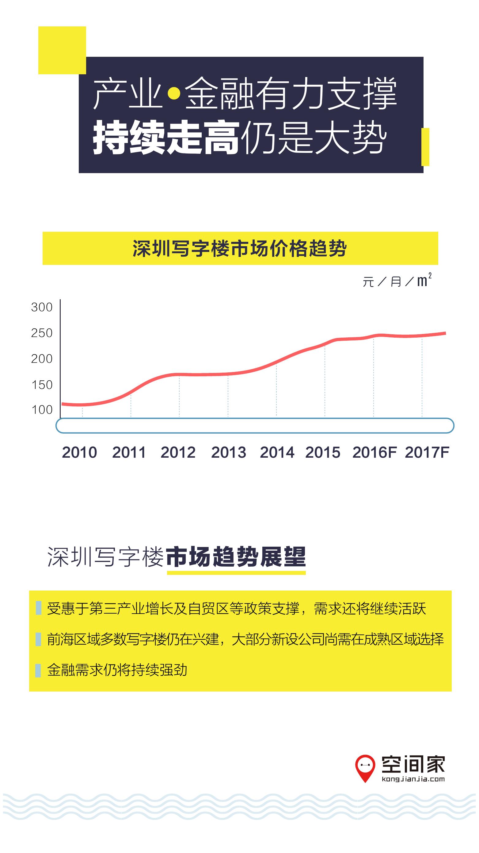 2016年半年度写字楼市场报告_000013