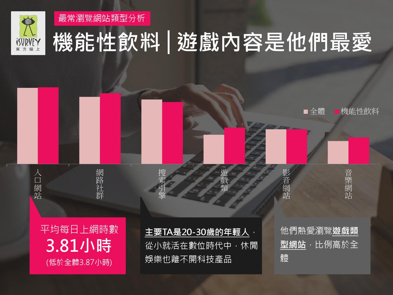 2016年Q1台灣數位媒體消費者商品 X LifeStyle分析報告_000007