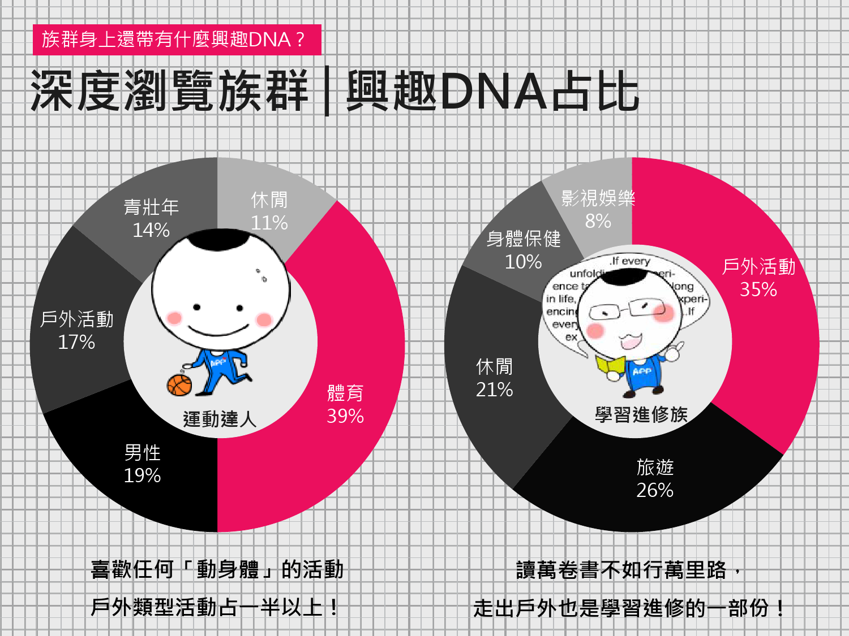 2016年Q1台灣數位媒體消費者商品 X LifeStyle分析報告_000010