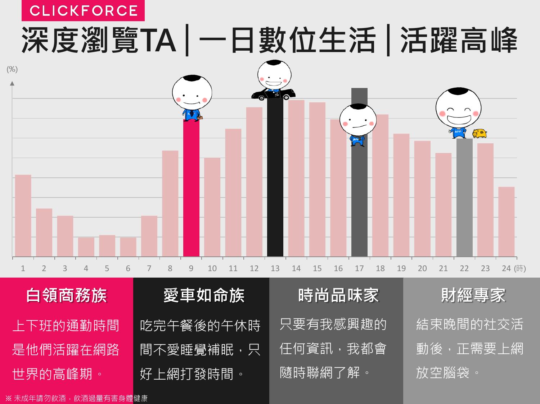2016年Q1台灣數位媒體消費者商品 X LifeStyle分析報告_000013