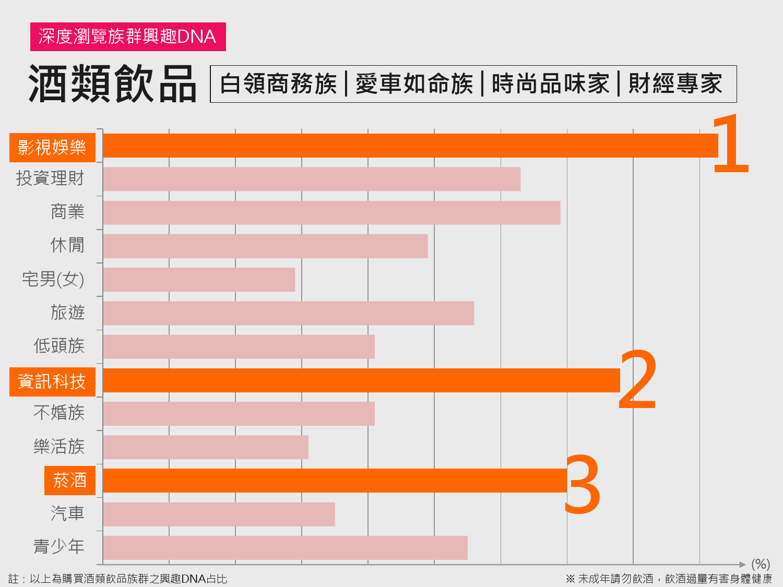 2016年Q1台灣數位媒體消費者商品 X LifeStyle分析報告_000015