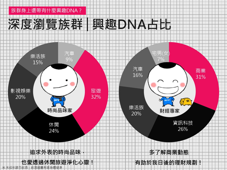 2016年Q1台灣數位媒體消費者商品 X LifeStyle分析報告_000017