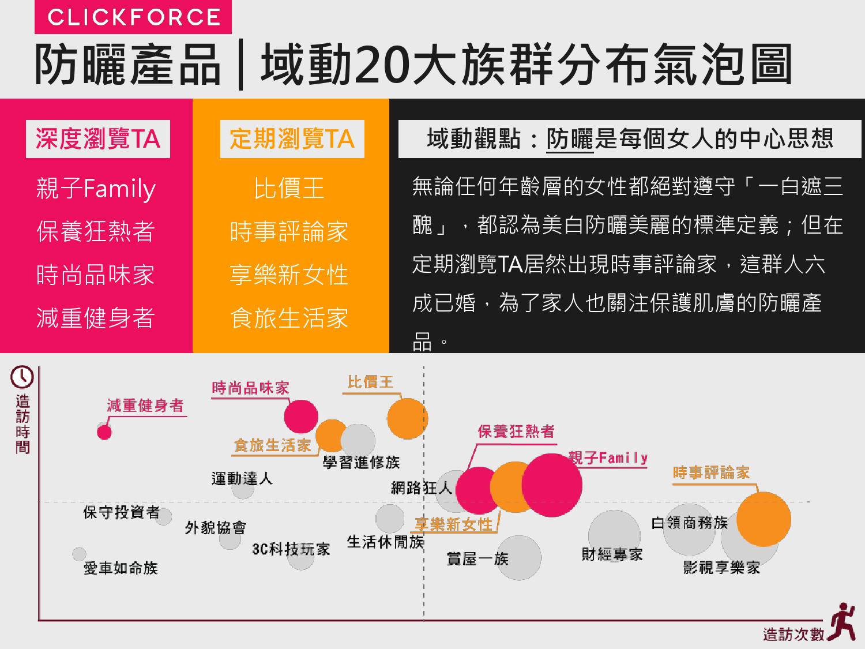 2016年Q1台灣數位媒體消費者商品 X LifeStyle分析報告_000019