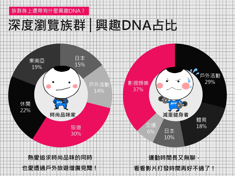 2016年Q1台灣數位媒體消費者商品 X LifeStyle分析報告_000024