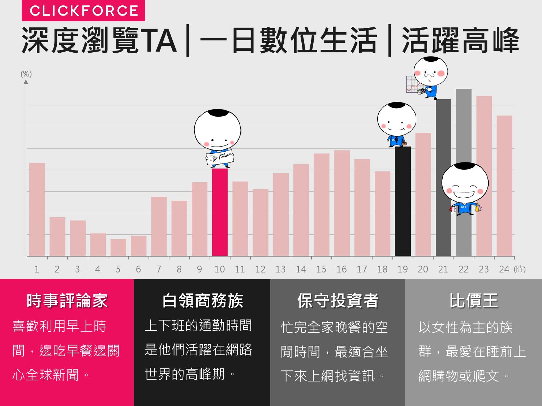 2016年Q1台灣數位媒體消費者商品 X LifeStyle分析報告_000027