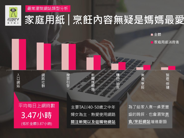 2016年Q1台灣數位媒體消費者商品 X LifeStyle分析報告_000028