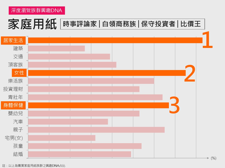 2016年Q1台灣數位媒體消費者商品 X LifeStyle分析報告_000029