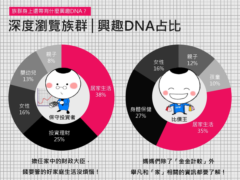 2016年Q1台灣數位媒體消費者商品 X LifeStyle分析報告_000031