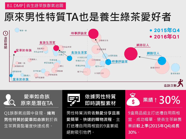 2016年Q1台灣數位媒體消費者商品 X LifeStyle分析報告_000040