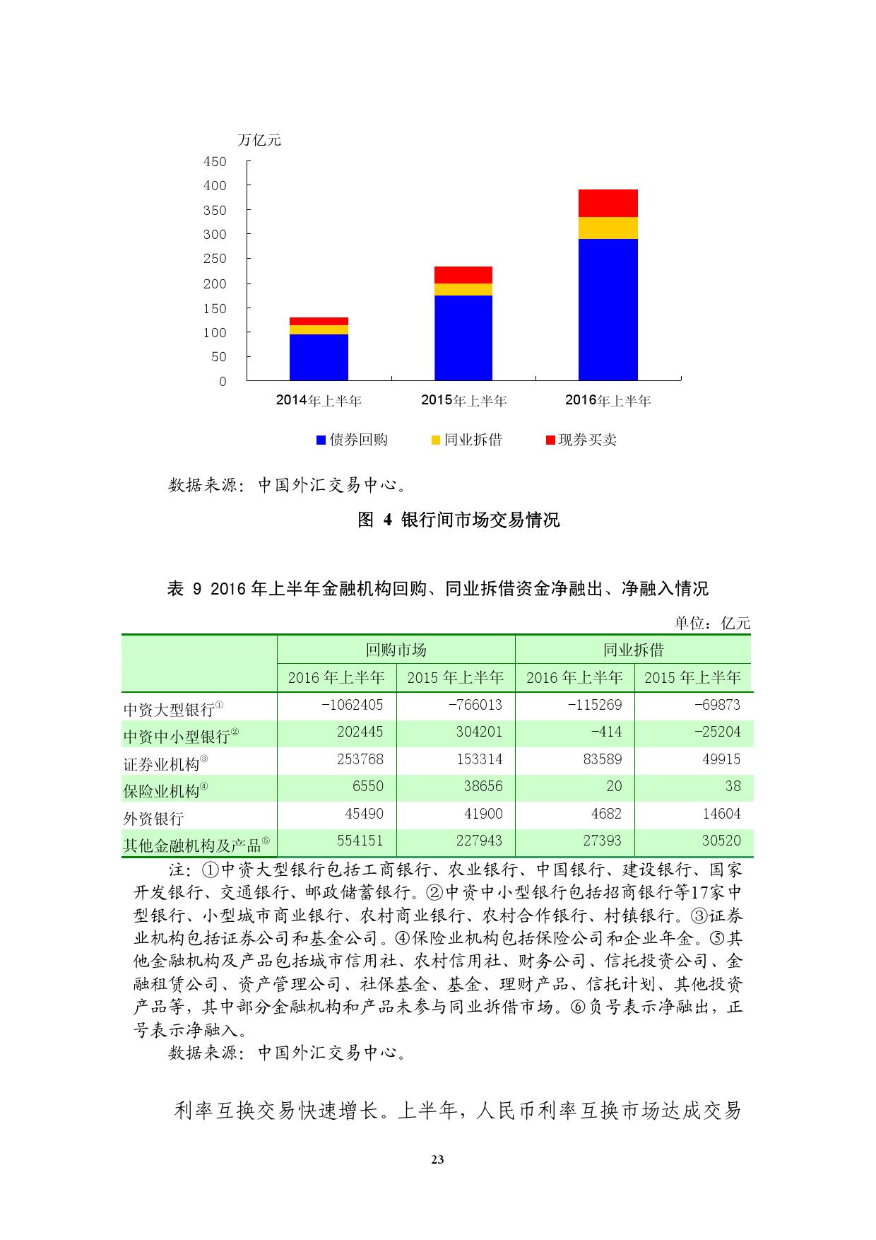 2016年Q2中国货币政策执行报告_000029